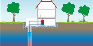 Wärmepumpe: Planung, Anschaffung und Einbau