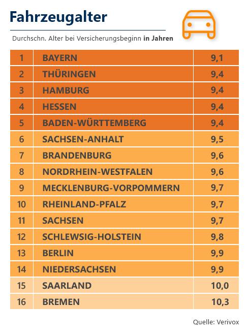 Autos in Deutschland: Verivox Verbraucheratlas