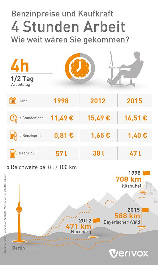 Infografik Kaufkraft Benzin