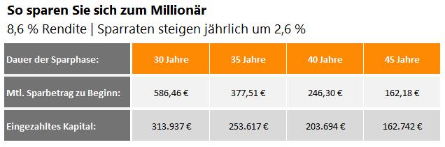 Millionär Werden So Sparen Sie Sich Reich