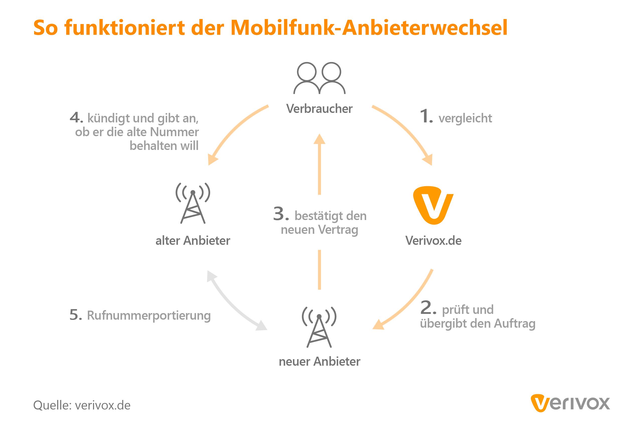 Handy-Anbieter wechseln