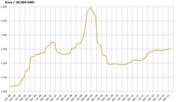 Gaspreisentwicklung in Deutschland